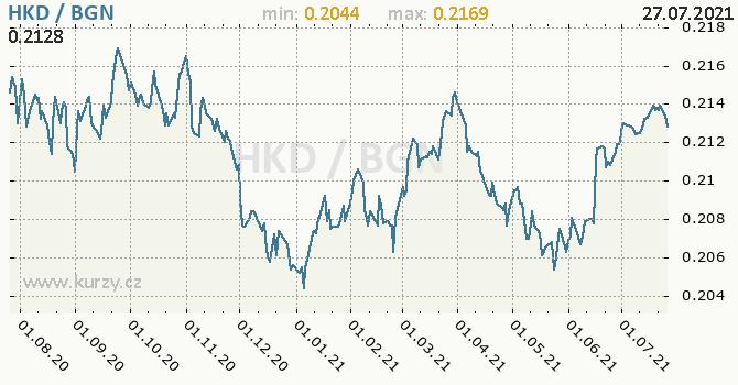 Vývoj kurzu HKD/BGN - graf
