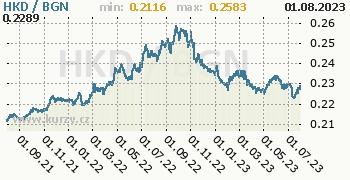 Graf HKD / BGN denní hodnoty, 2 roky, formát 350 x 180 (px) PNG