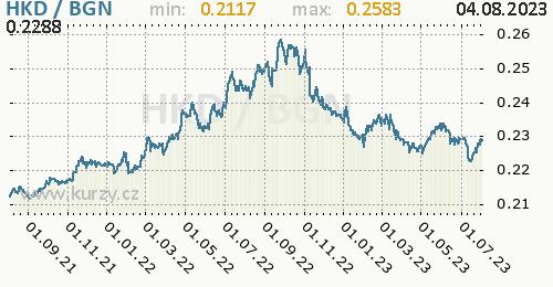 Graf HKD / BGN denní hodnoty, 2 roky, formát 500 x 260 (px) PNG