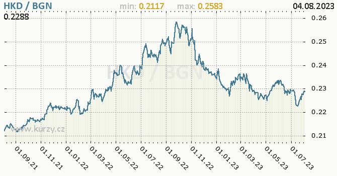Graf HKD / BGN denní hodnoty, 2 roky, formát 670 x 350 (px) PNG