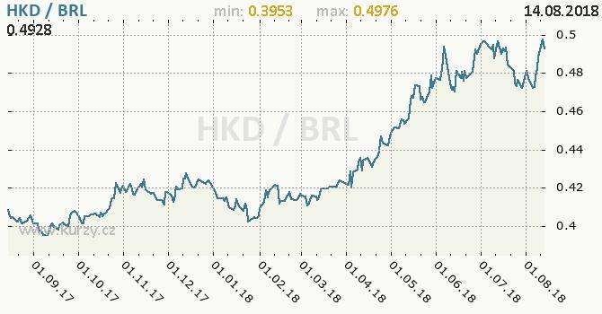 Vývoj kurzu HKD/BRL - graf
