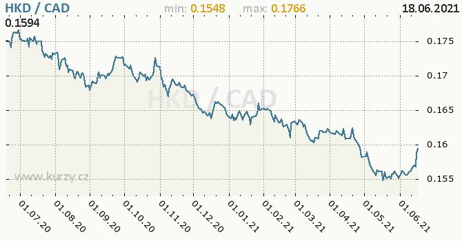 Vývoj kurzu HKD/CAD - graf
