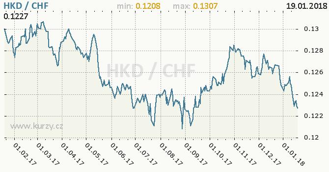 Graf švýcarský frank a hongkongský dolar
