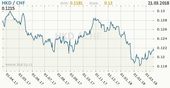 Vývoj kurzu HKD/CHF - graf