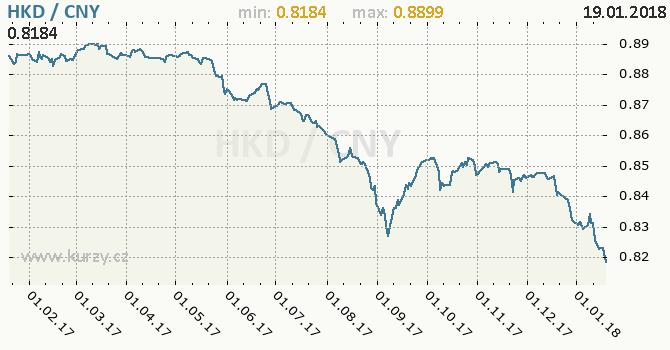 Graf čínský juan a hongkongský dolar