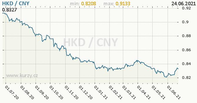 Vývoj kurzu HKD/CNY - graf