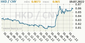 Graf HKD / CNY denní hodnoty, 1 rok, formát 350 x 180 (px) PNG