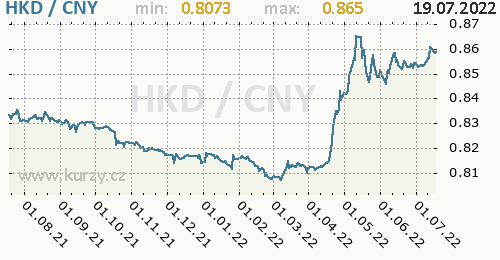 Graf HKD / CNY denní hodnoty, 1 rok, formát 500 x 260 (px) PNG