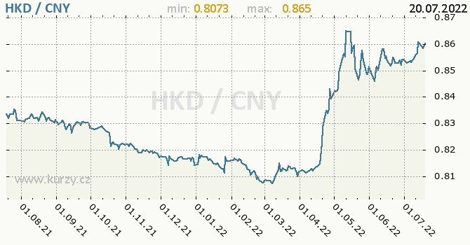 Graf HKD / CNY denní hodnoty, 1 rok, formát 670 x 350 (px) PNG