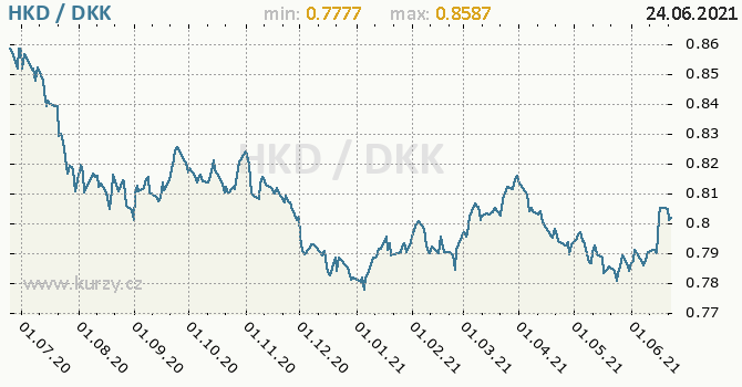 Vývoj kurzu HKD/DKK - graf