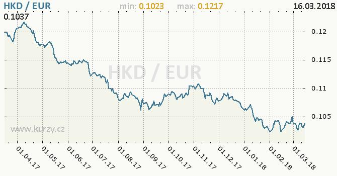 Vývoj kurzu HKD/EUR - graf