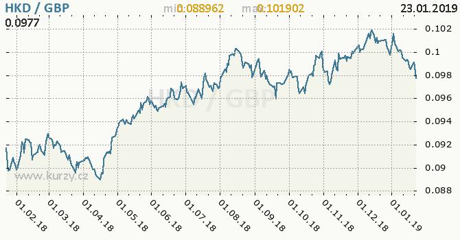 Vývoj kurzu HKD/GBP - graf