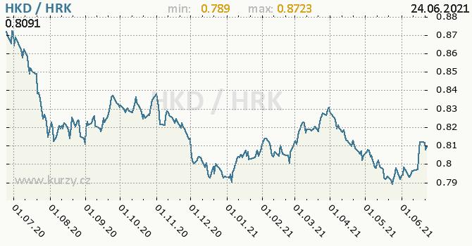 Vývoj kurzu HKD/HRK - graf