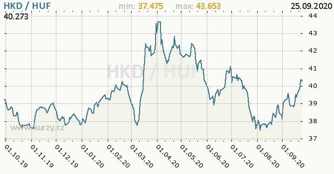 Vývoj kurzu HKD/HUF - graf
