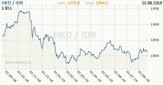 Vývoj kurzu HKD/IDR - graf