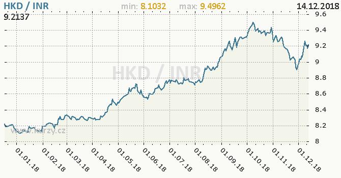 Vývoj kurzu HKD/INR - graf