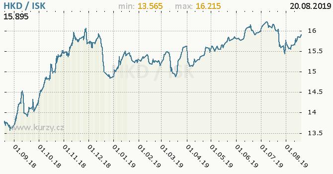 Vývoj kurzu HKD/ISK - graf