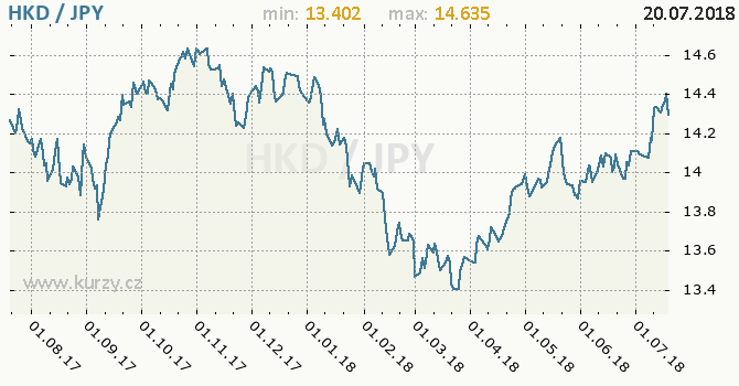 Vývoj kurzu HKD/JPY - graf