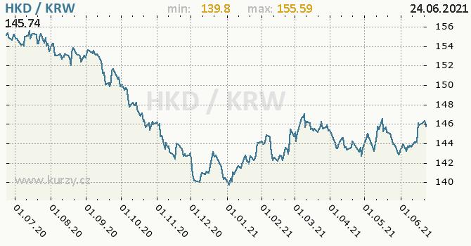 Vývoj kurzu HKD/KRW - graf