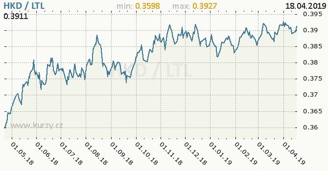 Vývoj kurzu HKD/LTL - graf