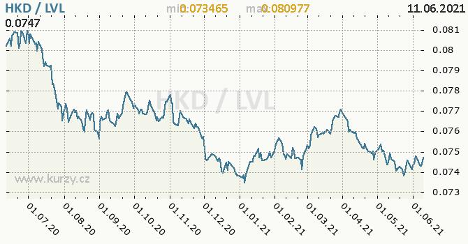 Vývoj kurzu HKD/LVL - graf