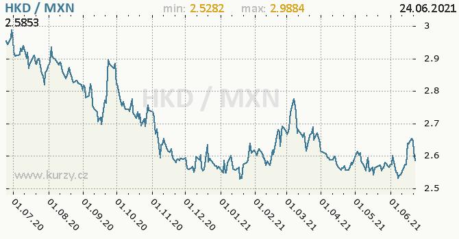 Vývoj kurzu HKD/MXN - graf