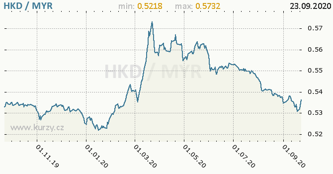 Vývoj kurzu HKD/MYR - graf