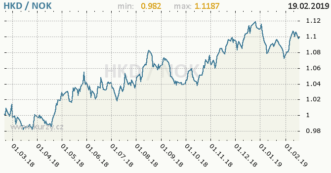 Vývoj kurzu HKD/NOK - graf