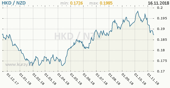 Vývoj kurzu HKD/NZD - graf