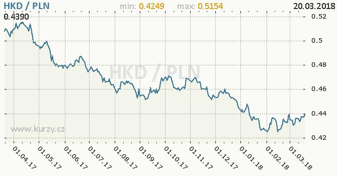 Vývoj kurzu HKD/PLN - graf
