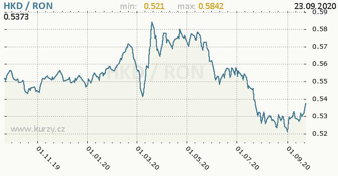 Vývoj kurzu HKD/RON - graf