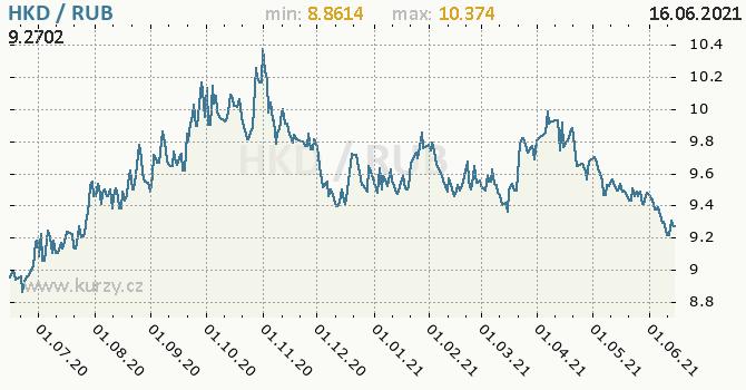 Vývoj kurzu HKD/RUB - graf