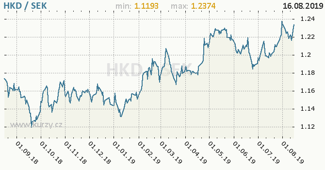 Vývoj kurzu HKD/SEK - graf