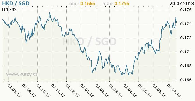 Vývoj kurzu HKD/SGD - graf