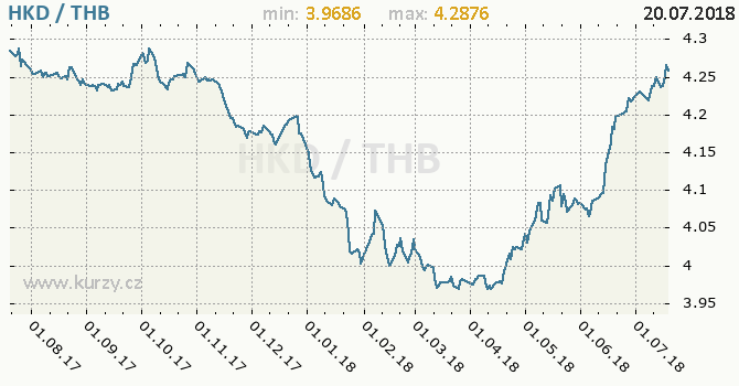 Vývoj kurzu HKD/THB - graf