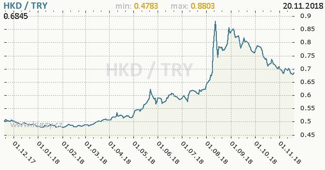 Vývoj kurzu HKD/TRY - graf
