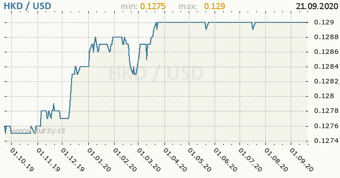 Vývoj kurzu HKD/USD - graf