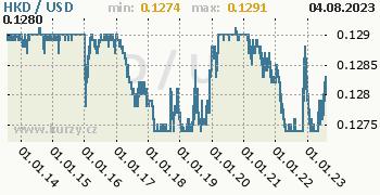 Graf HKD / USD denní hodnoty, 10 let, formát 350 x 180 (px) PNG