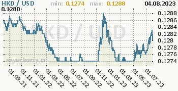 Graf HKD / USD denní hodnoty, 2 roky, formát 350 x 180 (px) PNG