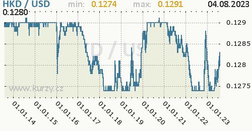 Graf HKD / USD denní hodnoty, 10 let, formát 500 x 260 (px) PNG