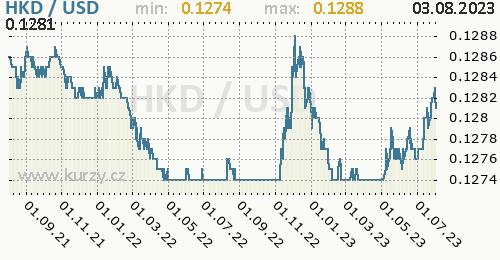Graf HKD / USD denní hodnoty, 2 roky, formát 500 x 260 (px) PNG