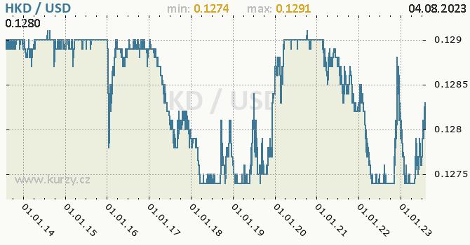 Graf HKD / USD denní hodnoty, 10 let, formát 670 x 350 (px) PNG