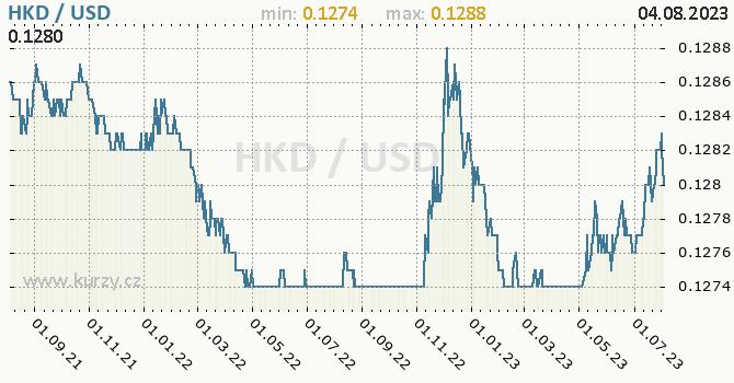 Graf HKD / USD denní hodnoty, 2 roky, formát 670 x 350 (px) PNG
