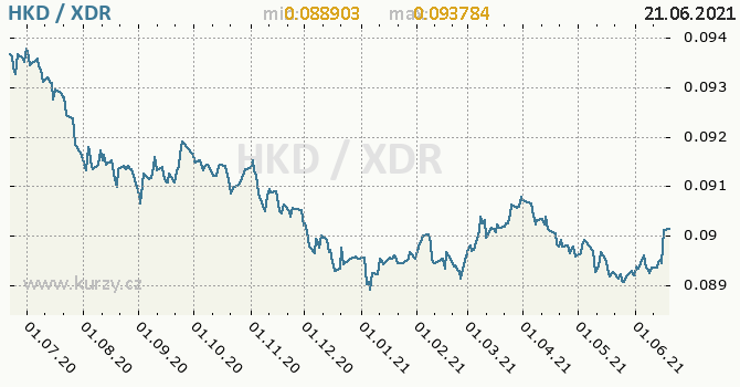 Vývoj kurzu HKD/XDR - graf