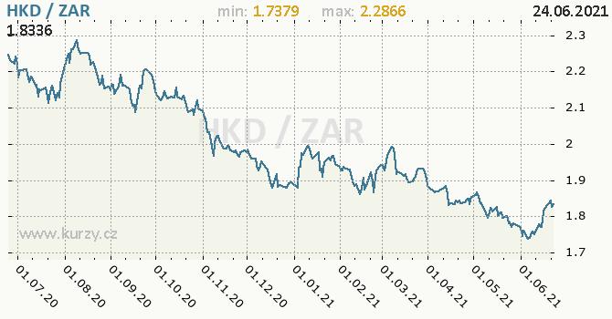 Vývoj kurzu HKD/ZAR - graf