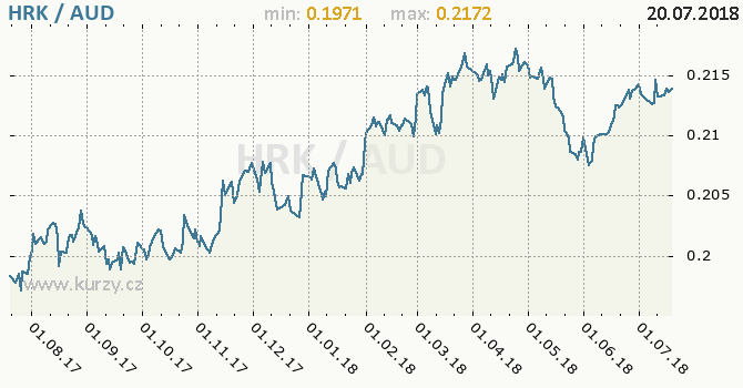 Vývoj kurzu HRK/AUD - graf