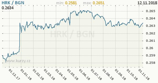 Vývoj kurzu HRK/BGN - graf
