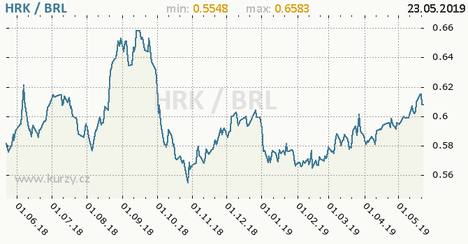 Vývoj kurzu HRK/BRL - graf