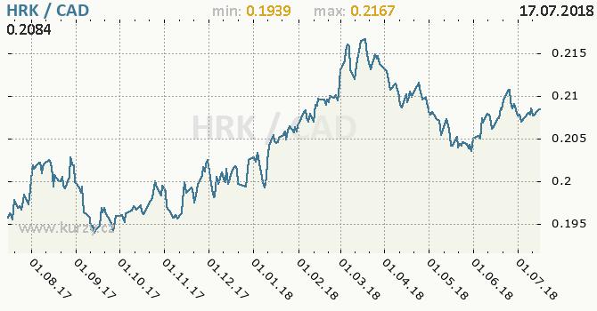 Vývoj kurzu HRK/CAD - graf