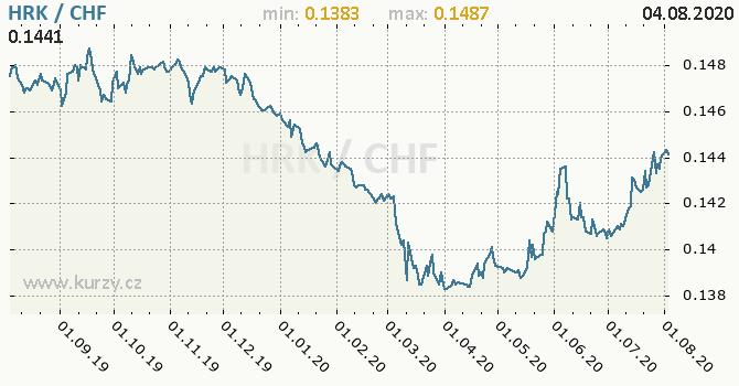 Vývoj kurzu HRK/CHF - graf